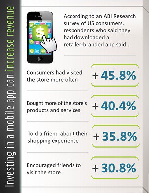 Infographic-retail-apps